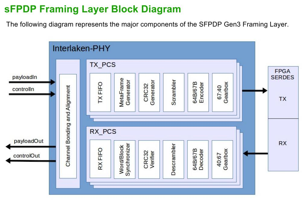 Serial FPDP (sFPDP) VITA 17 3 Core - Altera, Xilinx, and Microsemi FPGAs